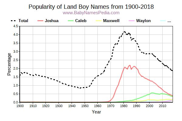 Popularity Trend for Land Names from 1900 to 2016