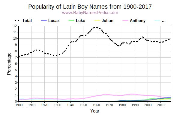 Popularity Trend for Latin Names from 1900 to 2015