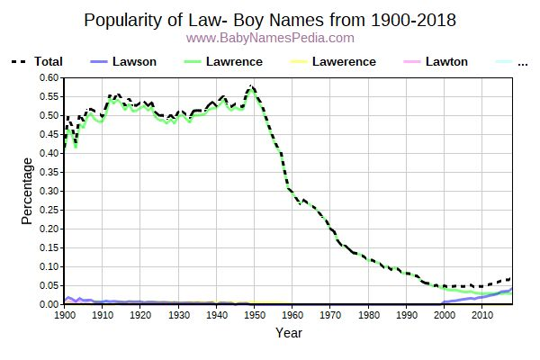 Popularity Trend for Law Names from 1900 to 2015