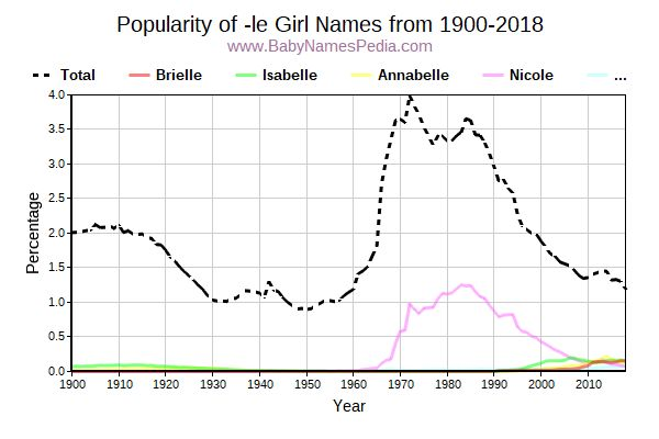 Popularity Trend for Le Names from 1900 to 2017