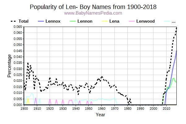 Popularity Trend for Len Names from 1900 to 2015