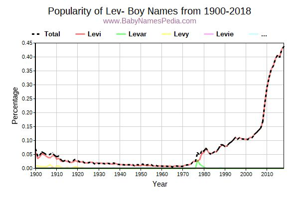 Popularity Trend for Lev Names from 1900 to 2015
