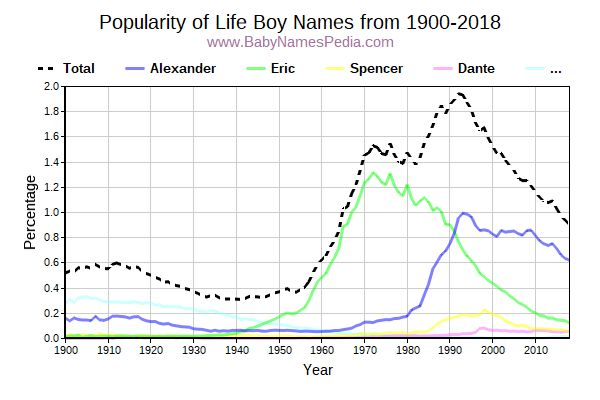 Popularity Trend for Life Names from 1900 to 2017