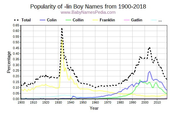Popularity Trend for Lin Names from 1900 to 2016
