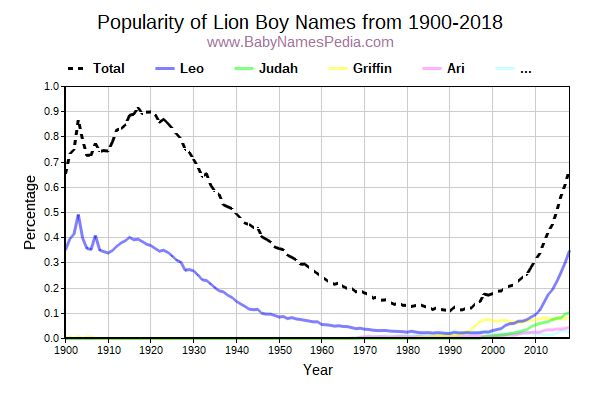 Popularity Trend for Lion Names from 1900 to 2015
