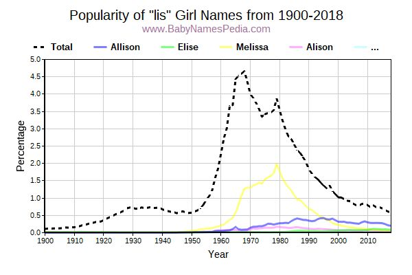 Popularity Trend for Lis Names from 1900 to 2016