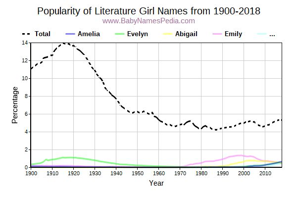 Popularity Trend for Literature Names from 1900 to 2015