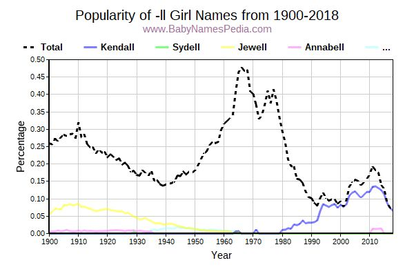 Popularity Trend for Ll Names from 1900 to 2015