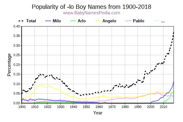 Popularity Trend for Lo Names from 1900 to 2016