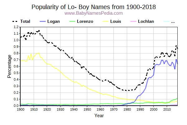 Popularity Trend for Lo Names from 1900 to 2015