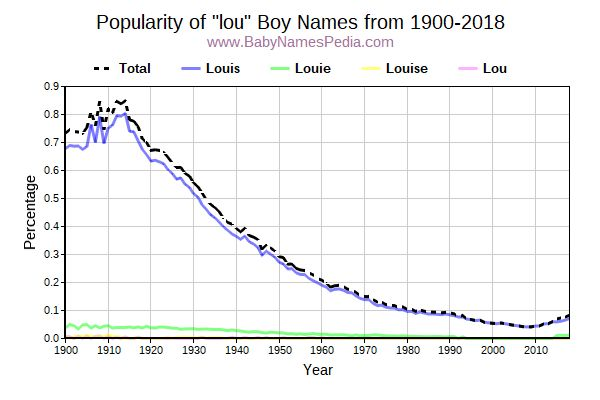 Popularity Trend for Lou Names from 1900 to 2017