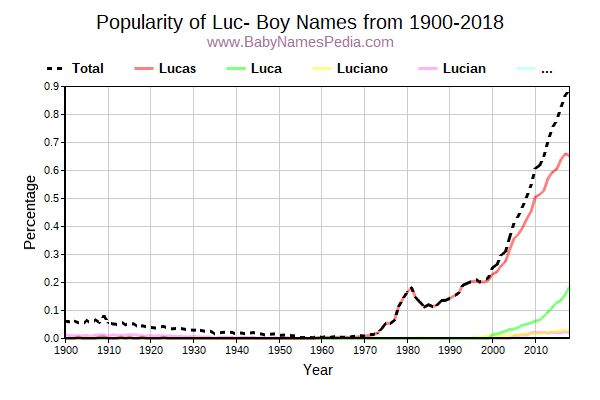 Popularity Trend for Luc Names from 1900 to 2015
