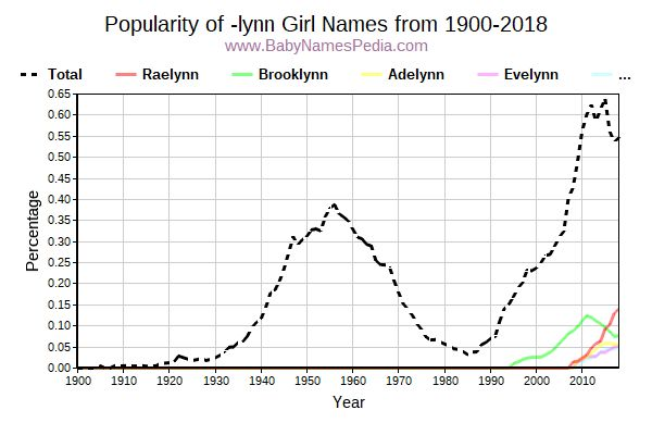 Popularity Trend For Lynn Names From 1900 To 2016