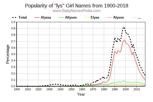 Popularity Trend for Lys Names from 1900 to 2016