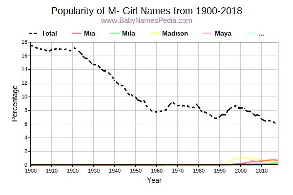Popularity Trend for M Names from 1900 to 2017