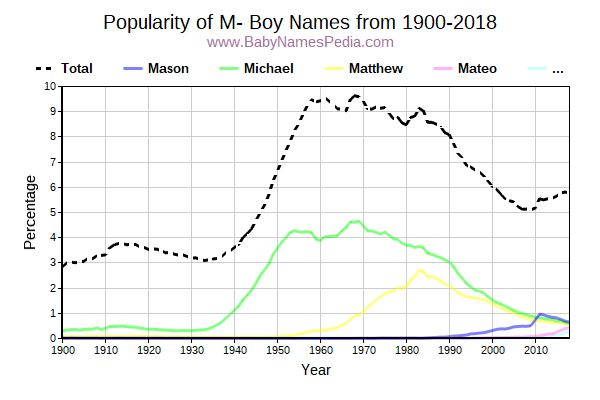Popularity Trend for M Names from 1900 to 2016