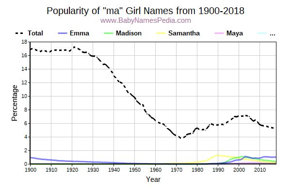 Popularity Trend for Ma Names from 1900 to 2017
