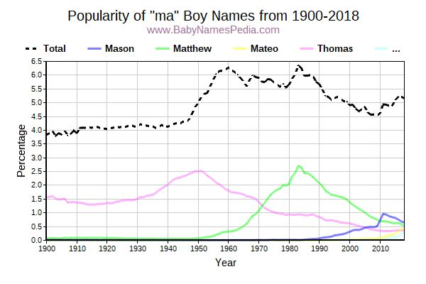 Popularity Trend for Ma Names from 1900 to 2016