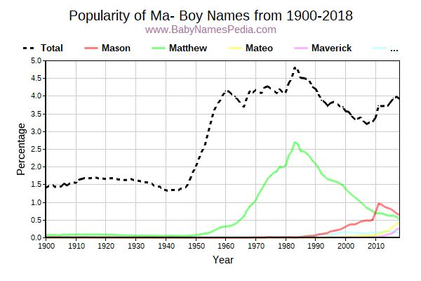 Popularity Trend for Ma Names from 1900 to 2015