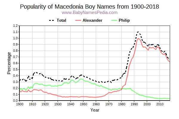 Popularity Trend for Macedonia Names from 1900 to 2016
