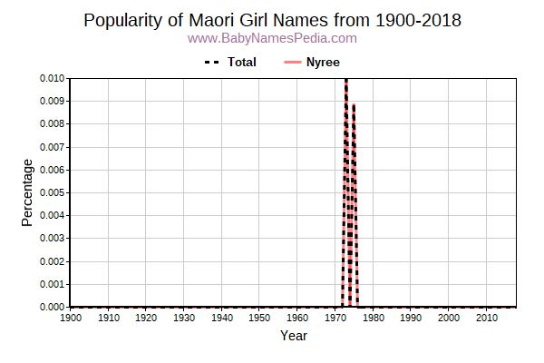 Popularity Trend for Maori Names from 1900 to 2015