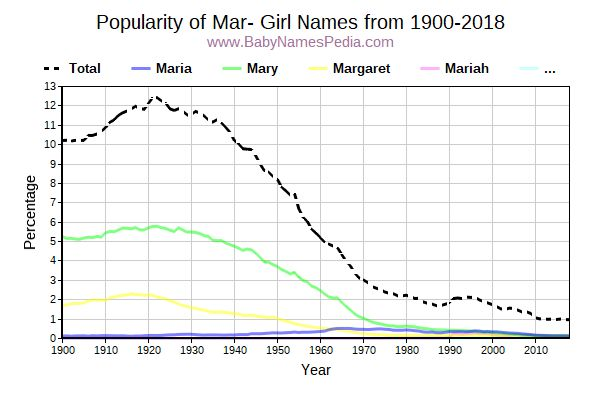 Popularity Trend for Mar Names from 1900 to 2016