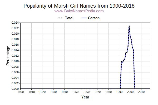 Popularity Trend for Marsh Names from 1900 to 2017