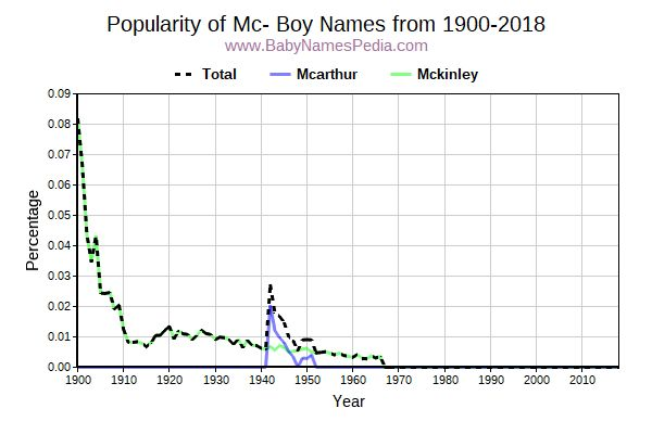 Popularity Trend for Mc Names from 1900 to 2015