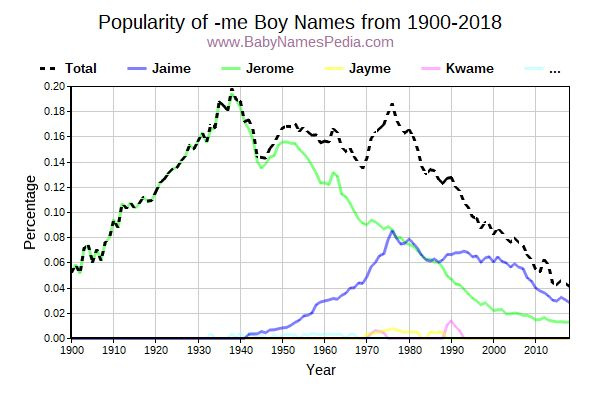 Popularity Trend for Me Names from 1900 to 2015