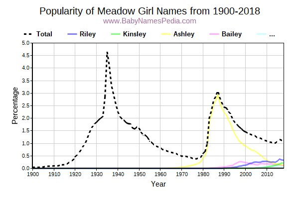 Popularity Trend for Meadow Names from 1900 to 2015