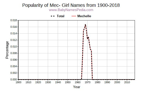 Popularity Trend for Mec Names from 1900 to 2015