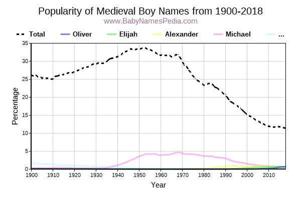 Popularity Trend for Medieval Names from 1900 to 2017