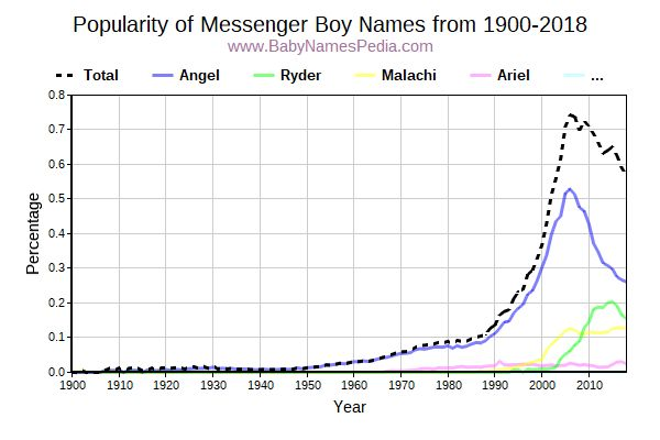 Popularity Trend for Messenger Names from 1900 to 2015