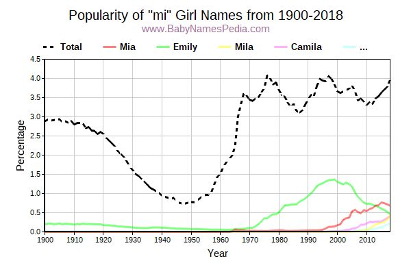 Popularity Trend for Mi Names from 1900 to 2015