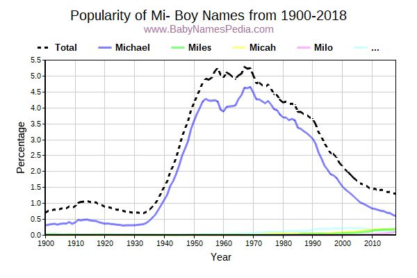 Popularity Trend for Mi Names from 1900 to 2016