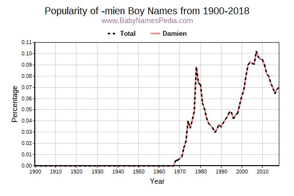View Boy Names Ending With Mien At Baby Names Pedia With Concise Name Meanings Origins Pronunciation And Charts