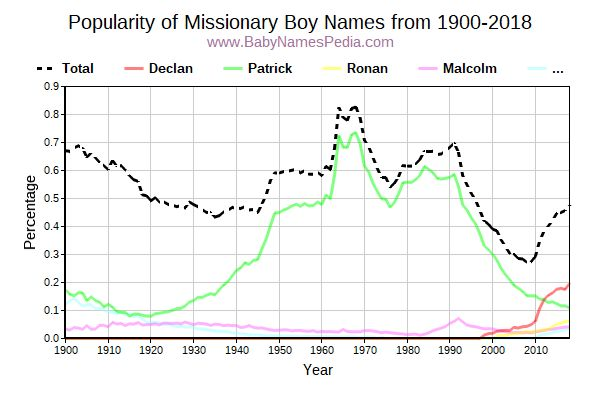 Popularity Trend for Missionary Names from 1900 to 2016