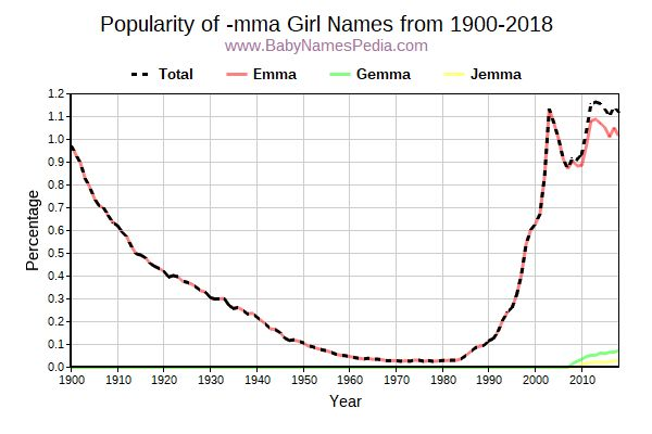 Popularity Trend for Mma Names from 1900 to 2015