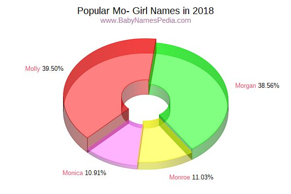 Variant Popularity Chart for Mo Names in 2006