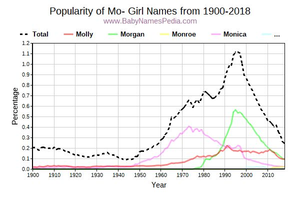 Popularity Trend for Mo Names from 1900 to 2015
