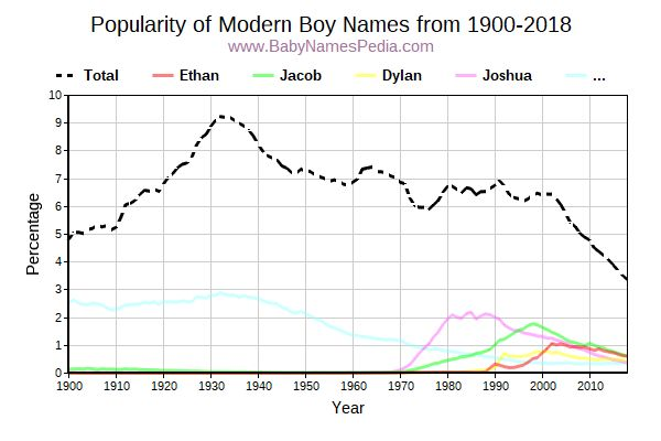 Popularity Trend for Modern Names from 1900 to 2016