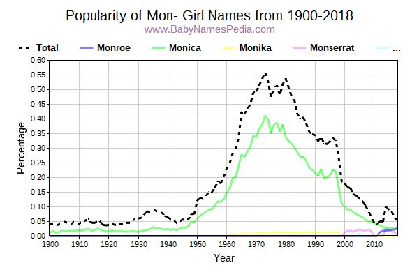 Popularity Trend for Mon Names from 1900 to 2016