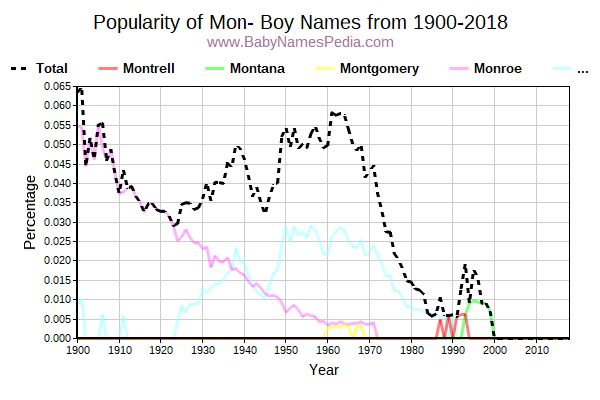 Popularity Trend for Mon Names from 1900 to 2015