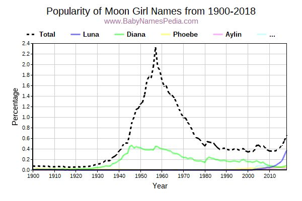 Popularity Trend for Moon Names from 1900 to 2016