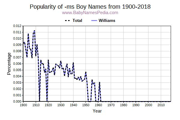 Popularity Trend for Ms Names from 1900 to 2015