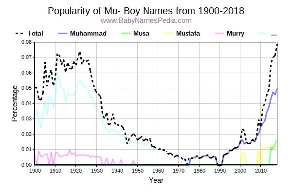 Popularity Trend for Mu Names from 1900 to 2015