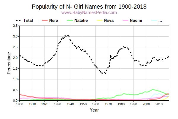 Popularity Trend for N Names from 1900 to 2016