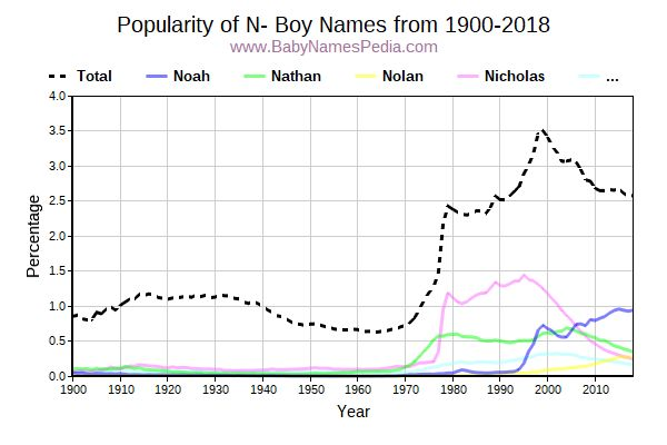 Popularity Trend for N Names from 1900 to 2017