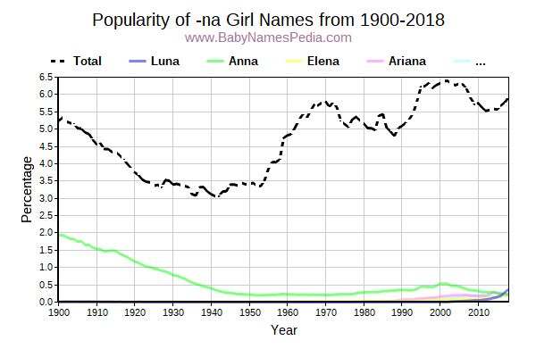 Popularity Trend for Na Names from 1900 to 2015
