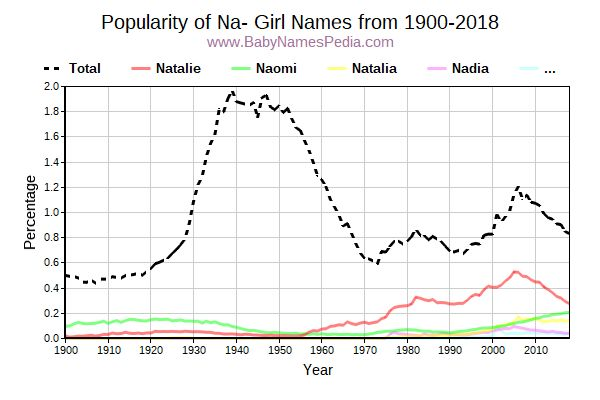 Popularity Trend for Na- Names from 1900 to 2015
